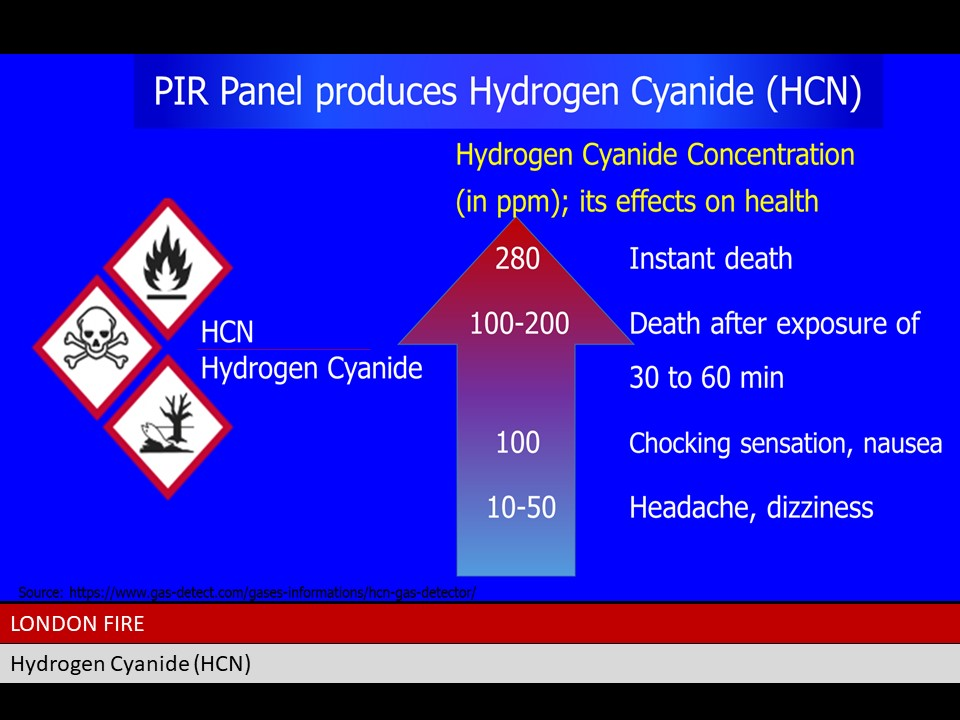 PIR Toxic Smoke, Cyanide