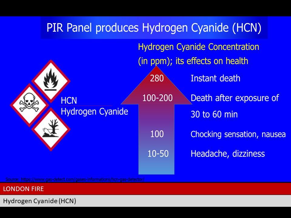 Cyanide from PIR foam